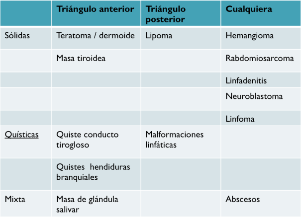 Lesiones cervicales en pediatría.